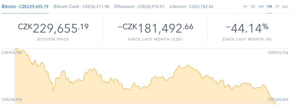 bitcoin propad o 44 %