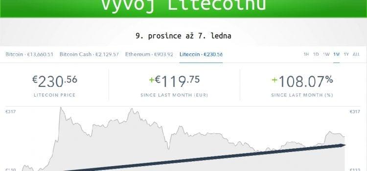 Litecoin se vzpamatoval po prosincovém propadu a míří vzhůru, jaké má vyhlídky?