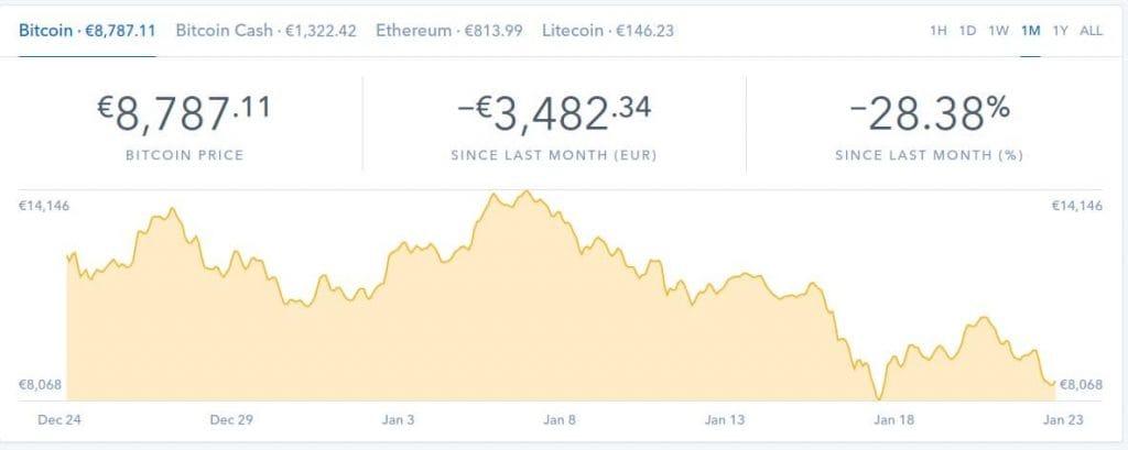 Vývoj bitcoinu v lednu 2018