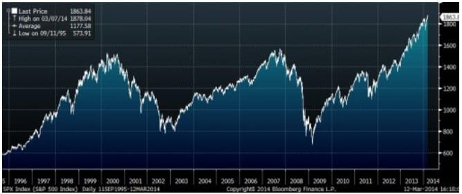 Vývoj S&P 500