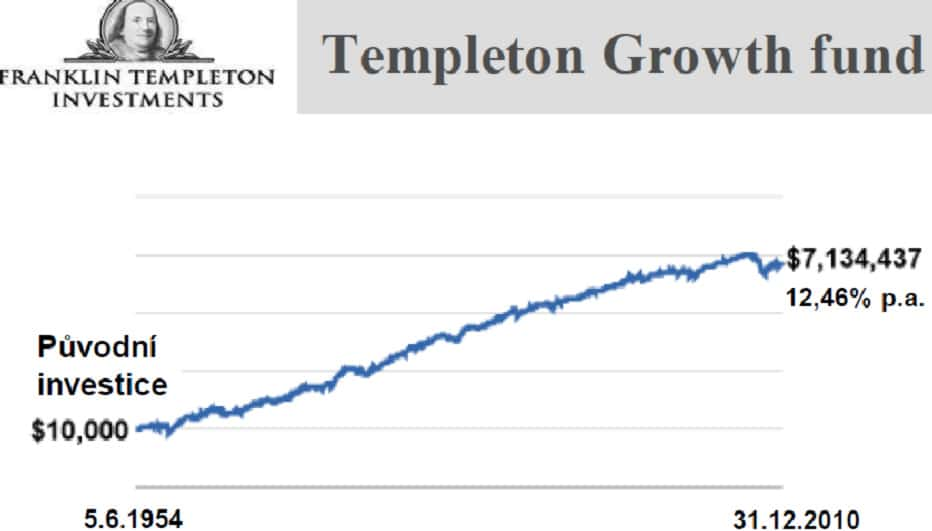 Templeton Growth Fund