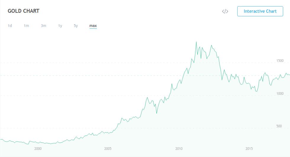 Vývoj cen zlata
