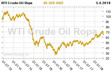 Vývoj cen ropy za posledních 5 let