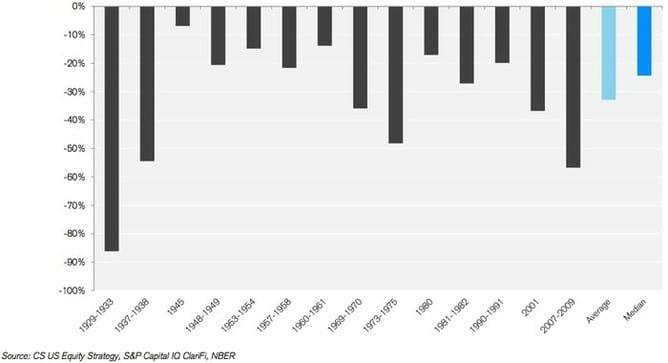 Propady indexu S&P 500 od roku 1929